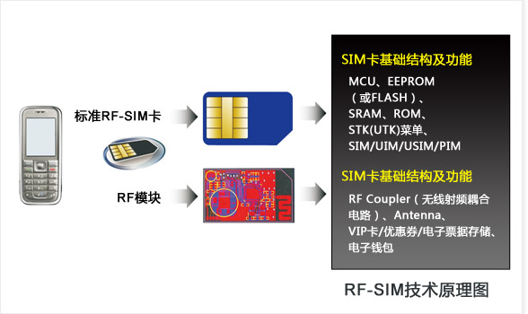 RF-SIM技术原理